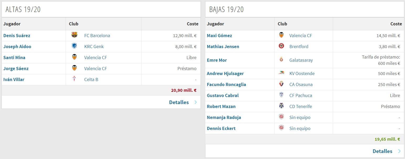 Altas y Bajas Celta (vía Transfermarkt)