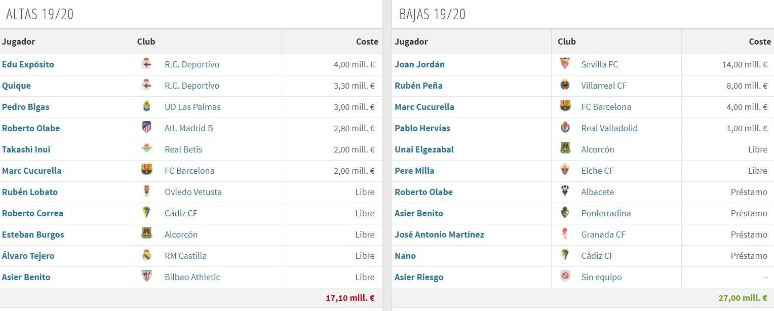 Altas y Bajas Eibar (vía Transfermarkt)