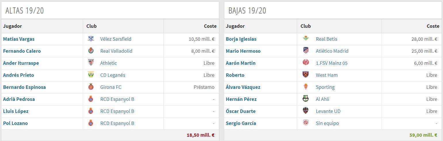 Altas y Bajas Espanyol (vía Transfermarkt)