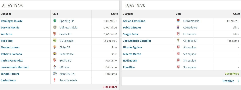 Altas y Bajas Granada (vía Transfermarkt)