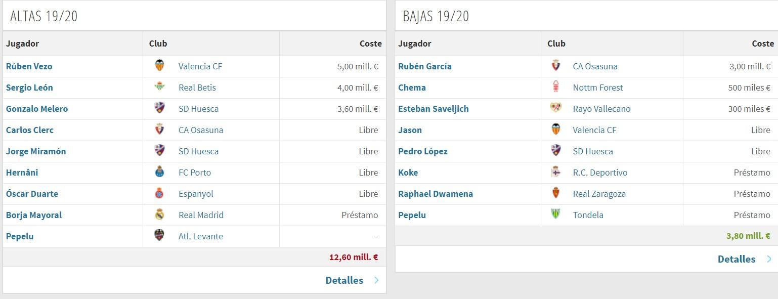 Altas y Bajas Levante (vía transfermarkt)