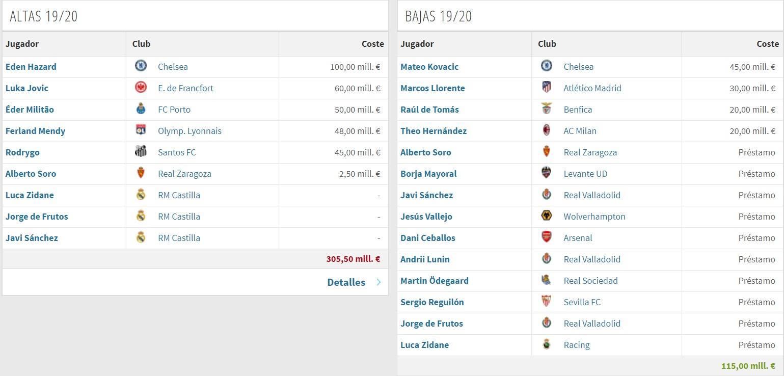 Altas y Bajas Real Madrid (vía Transfermarkt)