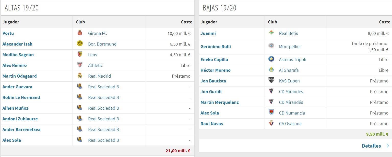 Altas y Bajas Real Sociedad (vía Transfermarkt)
