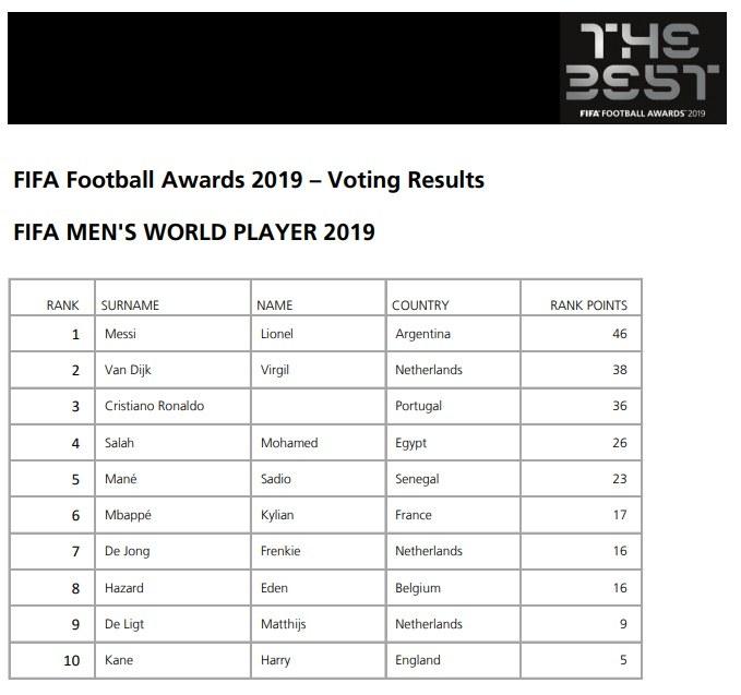 Resultados final Premio The Best 2019